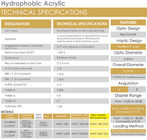 Hydrophobic Acrylic Technical Details